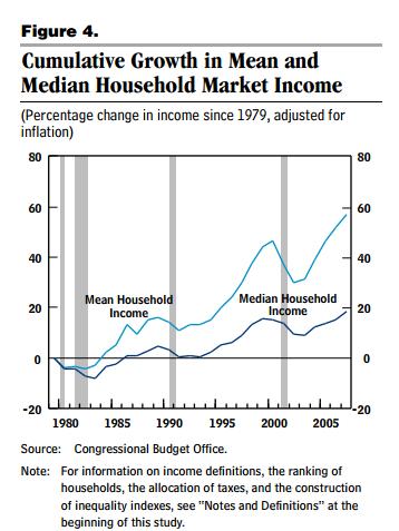 market income CBO