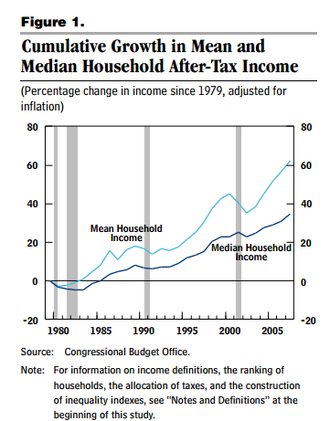 median after tax income CBO