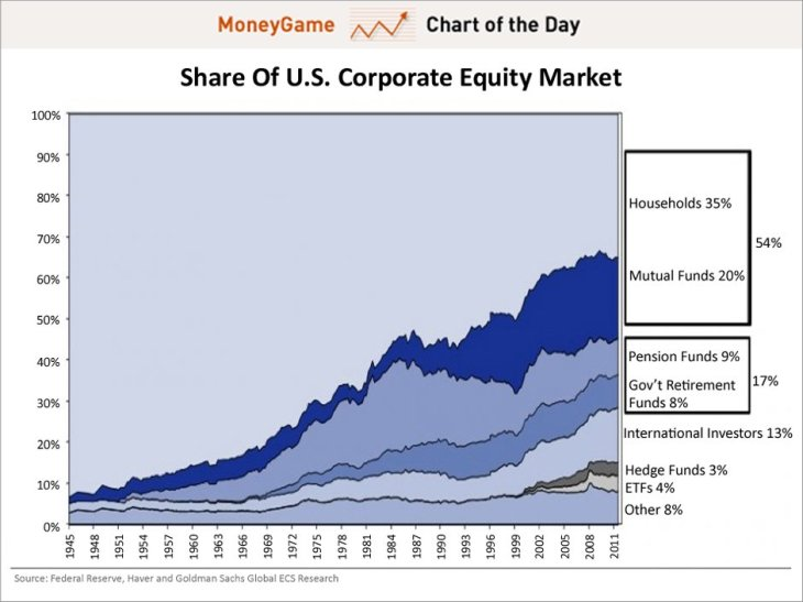 chart-of-the-day-who-owns-the-stock-market-november-2012