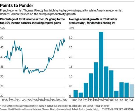 wsj productivity inequality