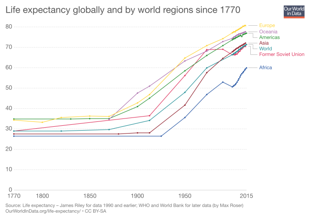life-expectancy-globally-since-1770.png