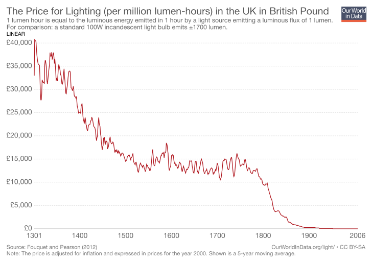 the-price-for-lighting-per-million-lumen-hours-in-the-uk-in-british-pound.png
